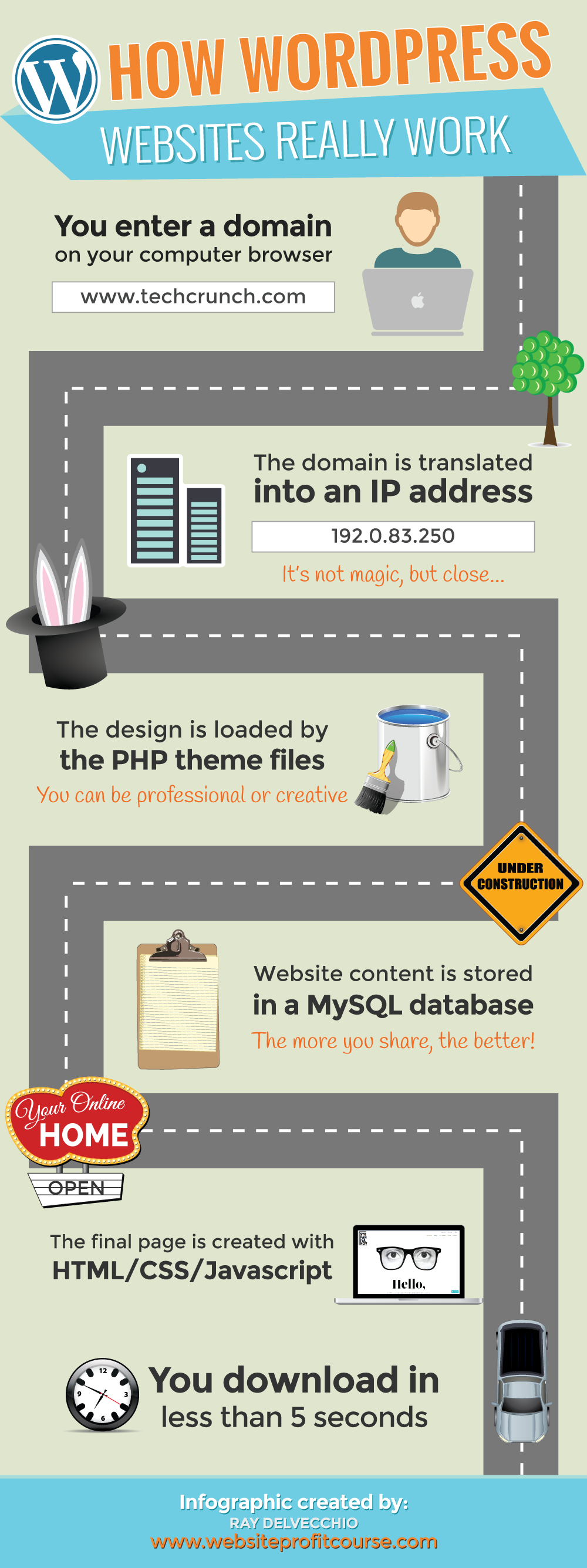 How WordPress Really Works Infographic